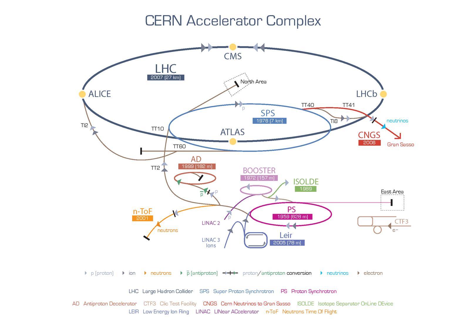 Схема ускорительного комплекса БАК